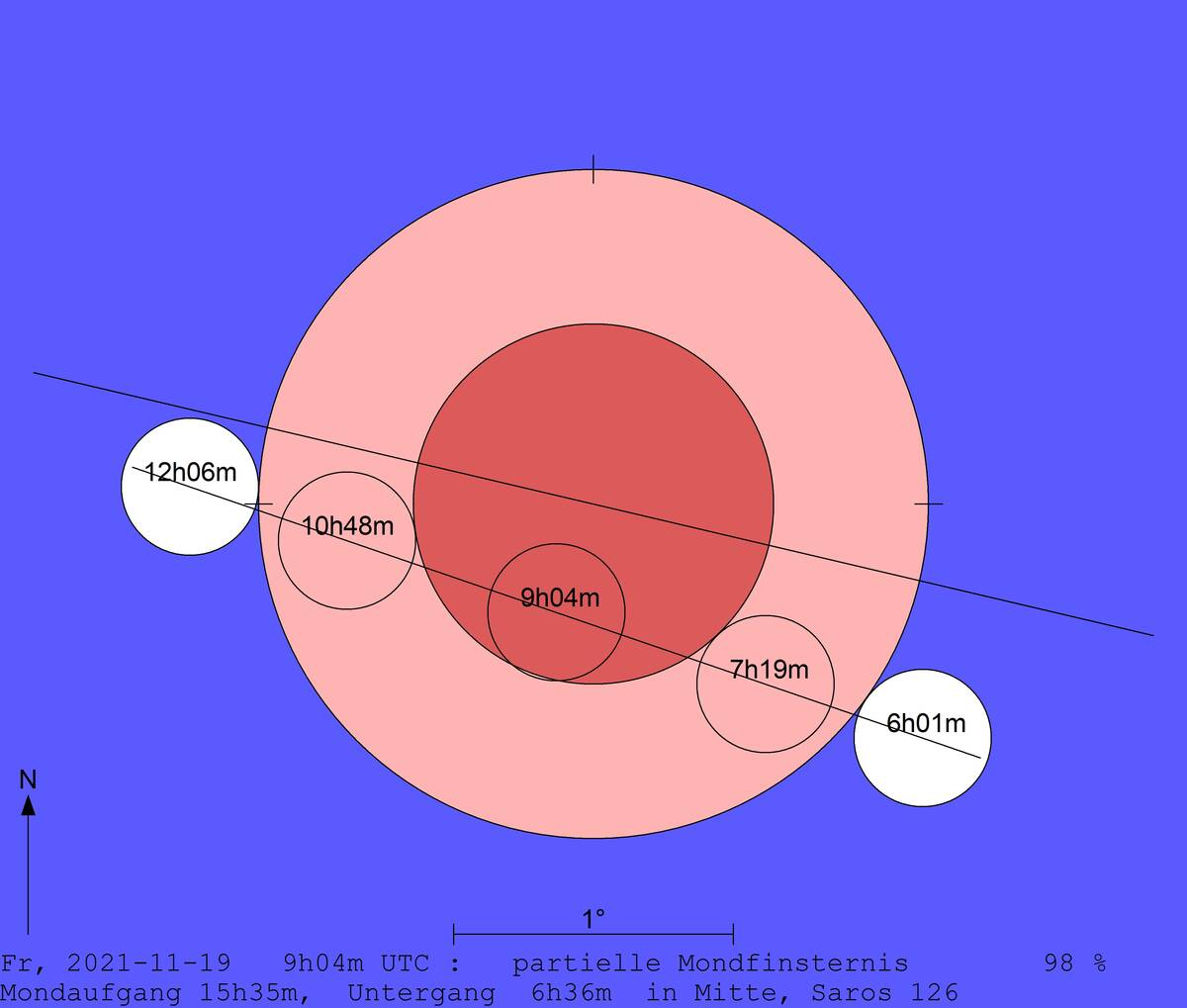 Abbildung mit Zeiten der Mondfinsternis für jede Phase