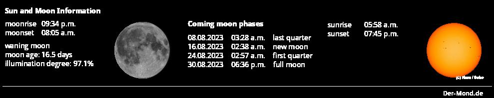 Sun and Moon Information for GMARS Courtesy www.der-mond.de