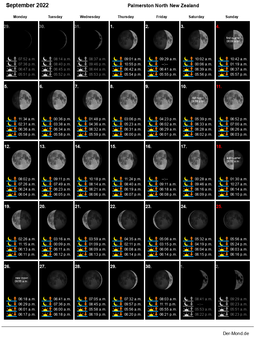 Moon phase calendar for Palmerston North