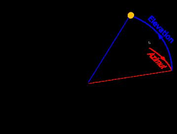 Mondfinsternis Am 21012019